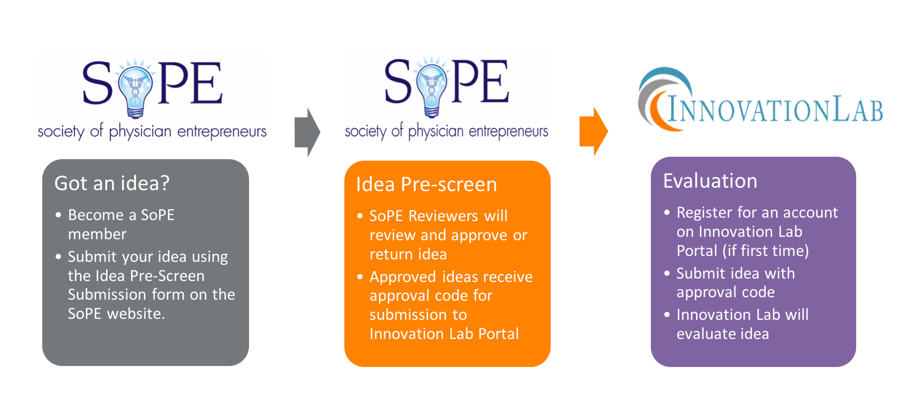 https://sopenet.org/wp/wp-content/uploads/2019/09/SOPE-Process.png